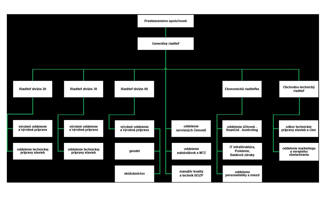 Organizačná štruktúra